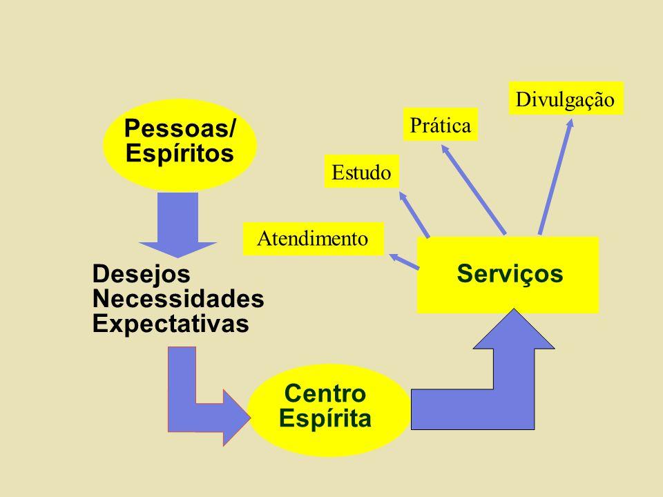 Pessoas/ Espíritos Serviços Centro Espírita