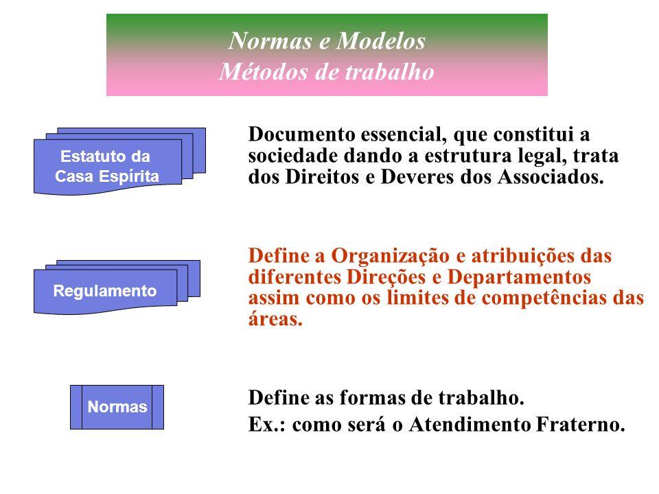 Normas e Modelos Métodos de trabalho