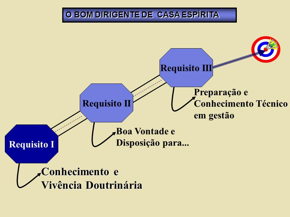 Conhecimento e Vivência Doutrinária Requisito III Preparação e