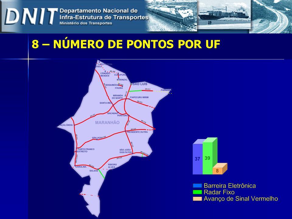 8 – NÚMERO DE PONTOS POR UF