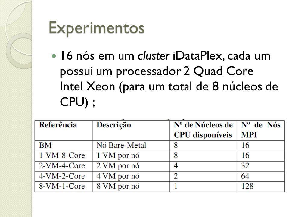 Experimentos 16 nós em um cluster iDataPlex, cada um possui um processador 2 Quad Core Intel Xeon (para um total de 8 núcleos de CPU) ;