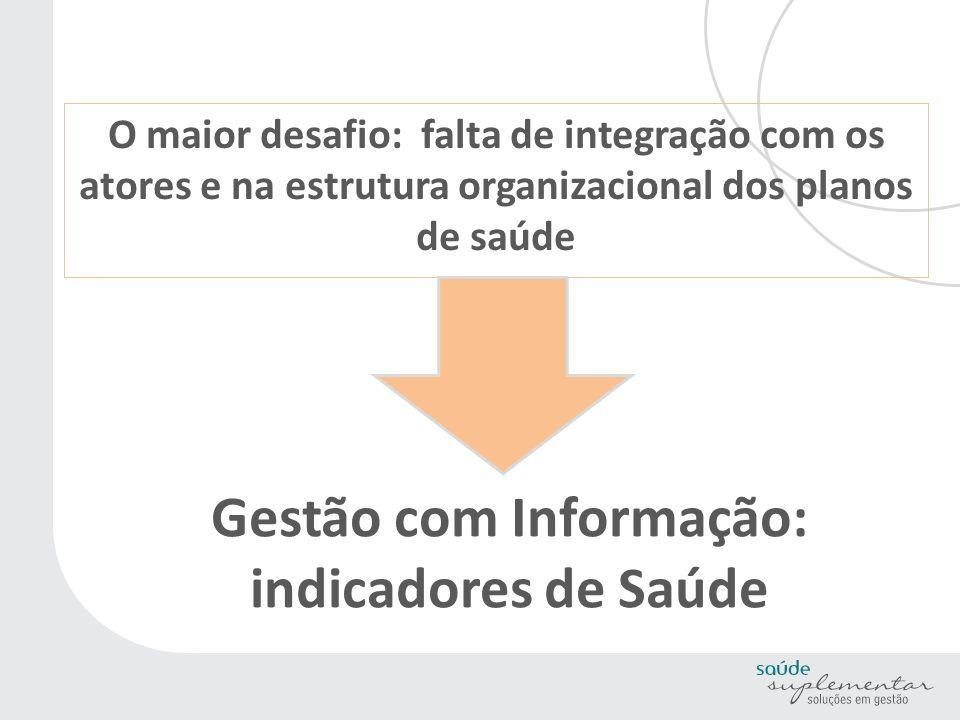 Gestão com Informação: indicadores de Saúde