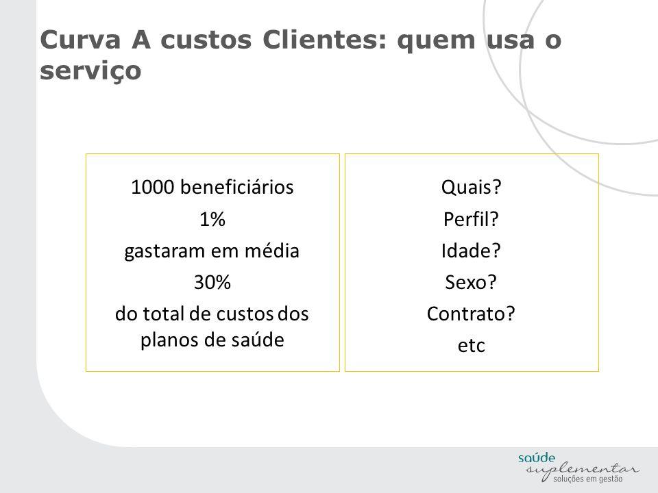 Curva A custos Clientes: quem usa o serviço