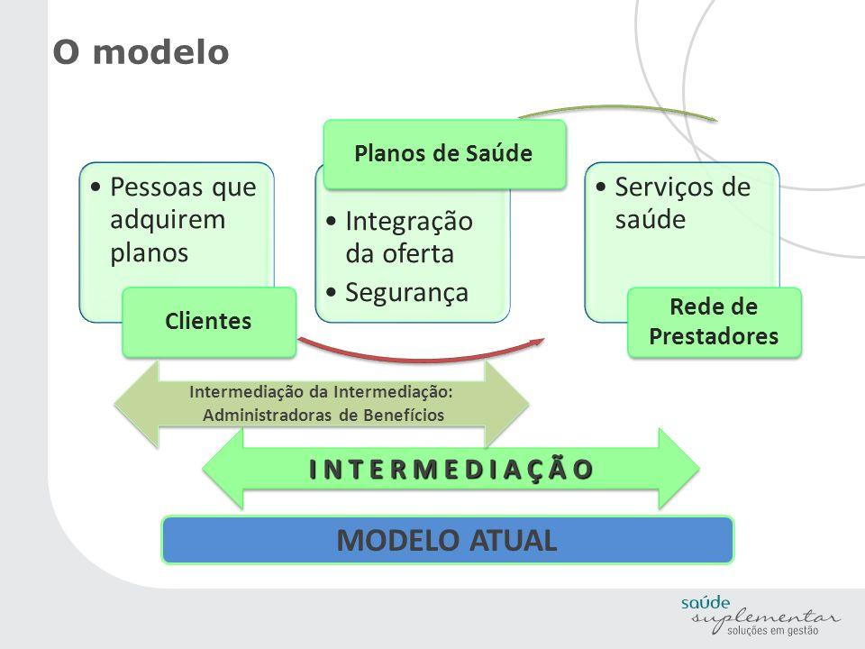Intermediação da Intermediação: Administradoras de Benefícios