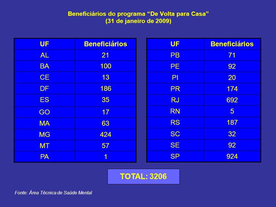 Beneficiários do programa De Volta para Casa (31 de janeiro de 2009)