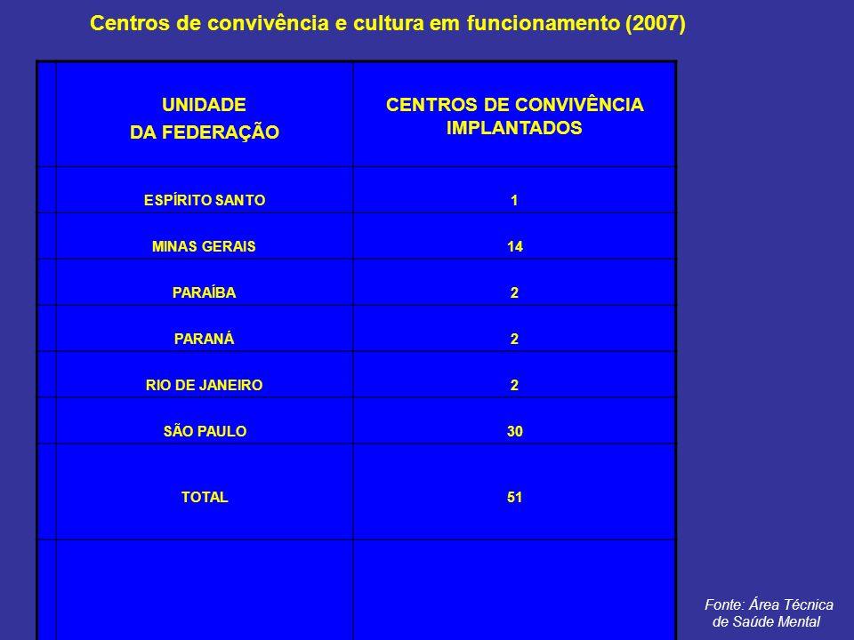Centros de convivência e cultura em funcionamento (2007)