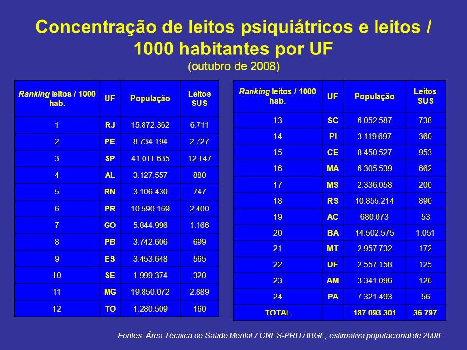 Concentração de leitos psiquiátricos e leitos / 1000 habitantes por UF (outubro de 2008)