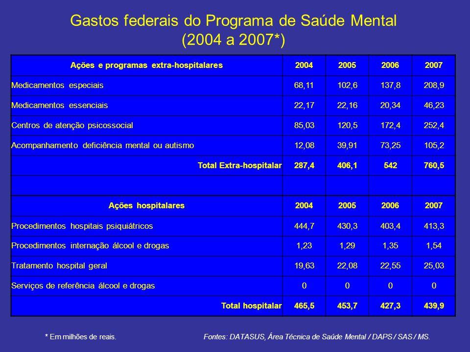 Gastos federais do Programa de Saúde Mental (2004 a 2007*)