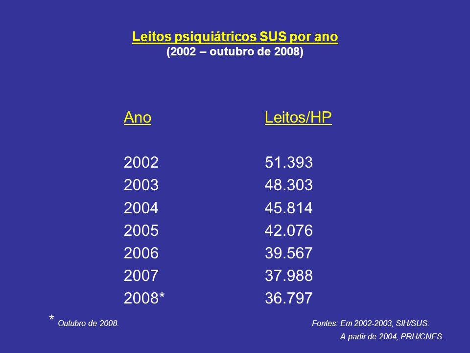 Leitos psiquiátricos SUS por ano (2002 – outubro de 2008)