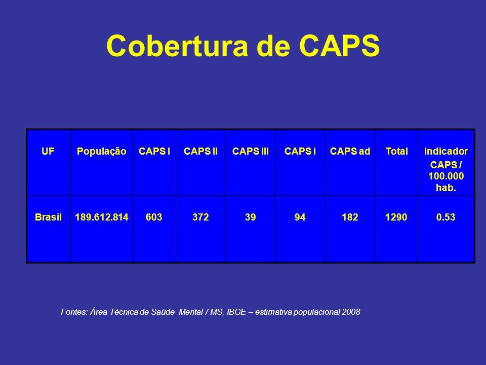 Cobertura de CAPS UF População CAPS I CAPS II CAPS III CAPS i CAPS ad