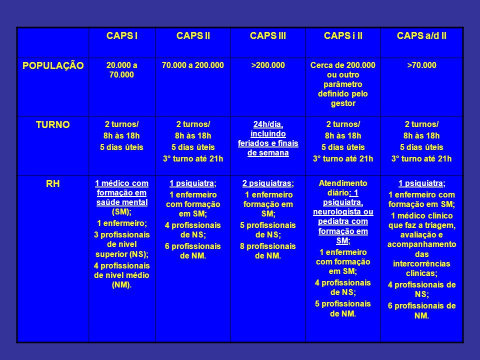 CAPS I CAPS II CAPS III CAPS i II CAPS a/d II POPULAÇÃO TURNO RH