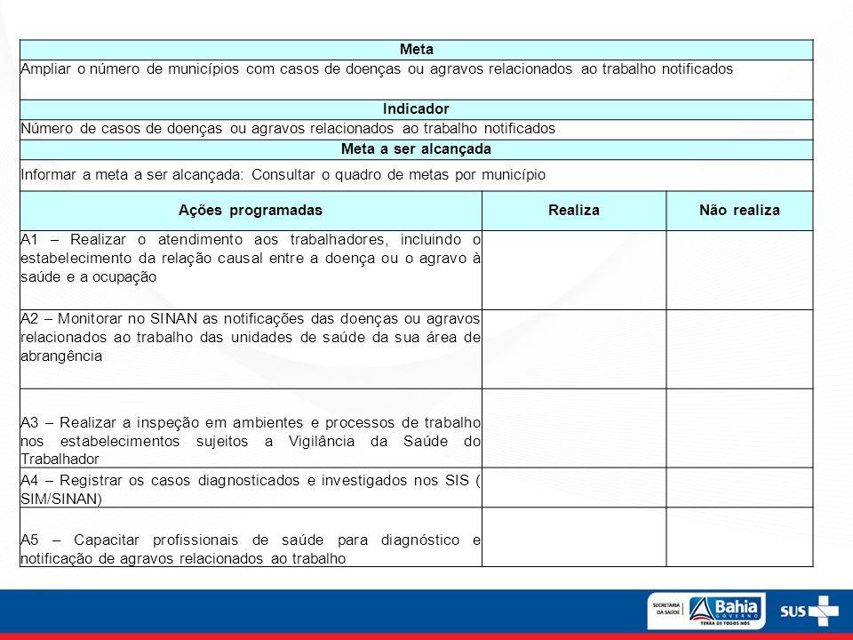 Meta Ampliar o número de municípios com casos de doenças ou agravos relacionados ao trabalho notificados.