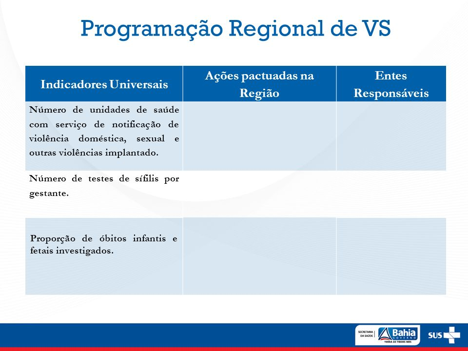 Indicadores Universais Ações pactuadas na Região