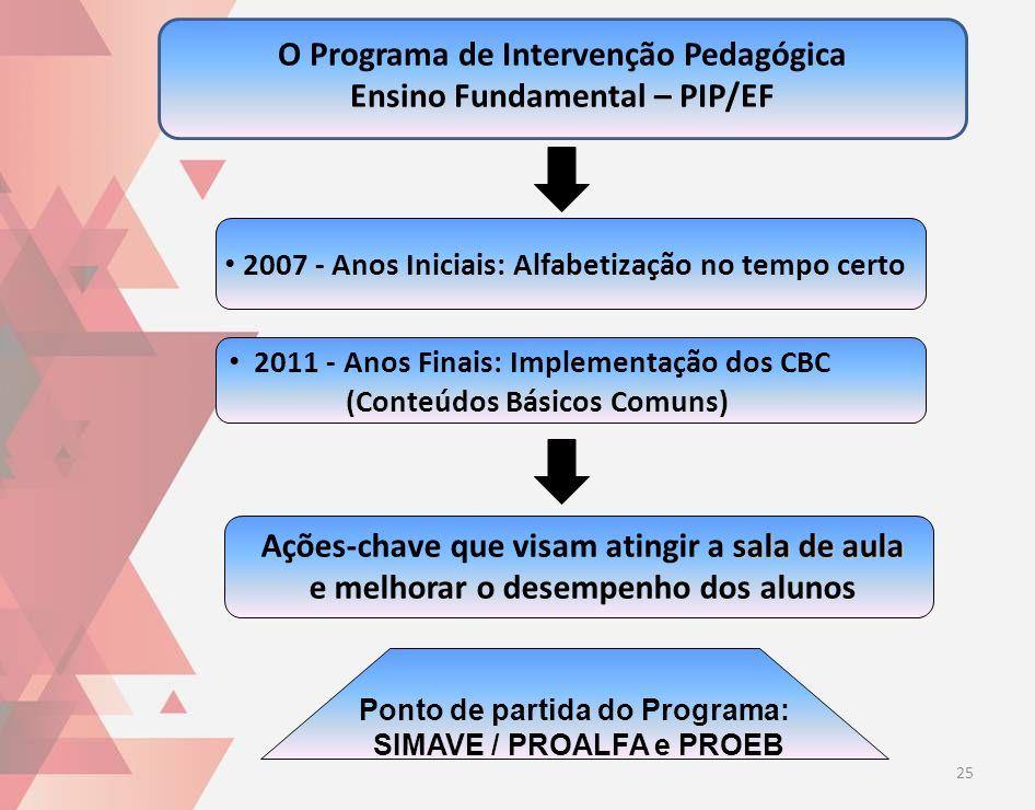 O Programa de Intervenção Pedagógica Ensino Fundamental – PIP/EF