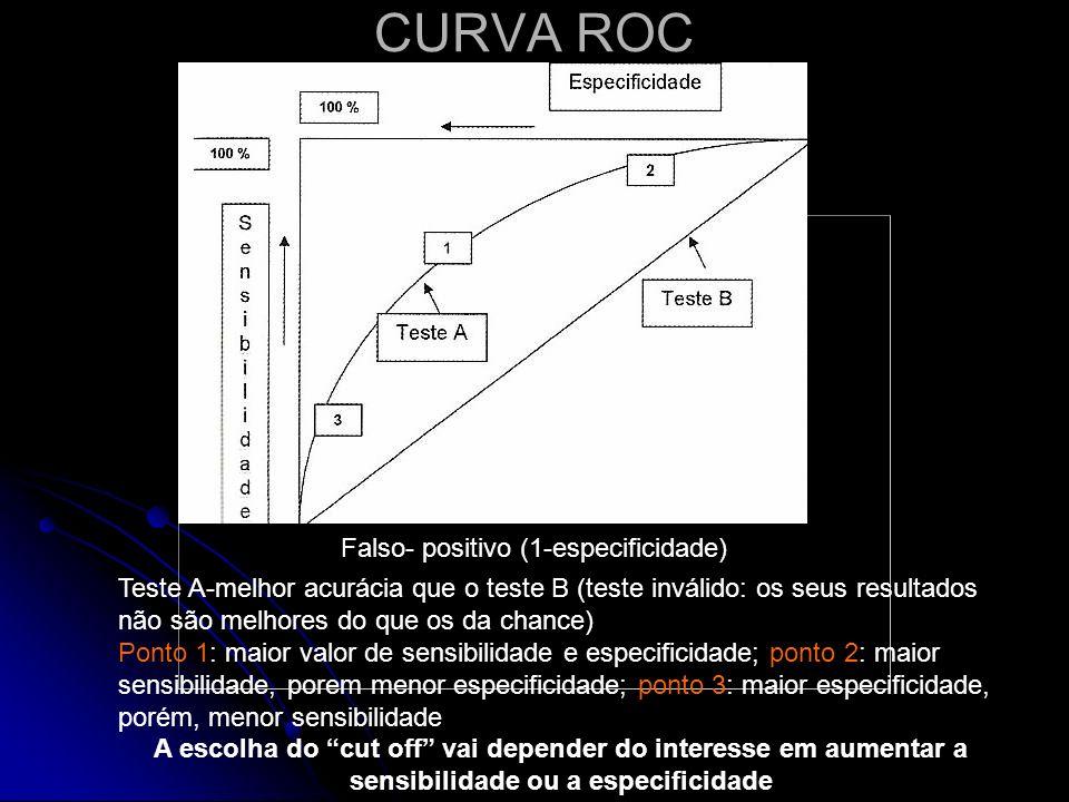 CURVA ROC Falso- positivo (1-especificidade)