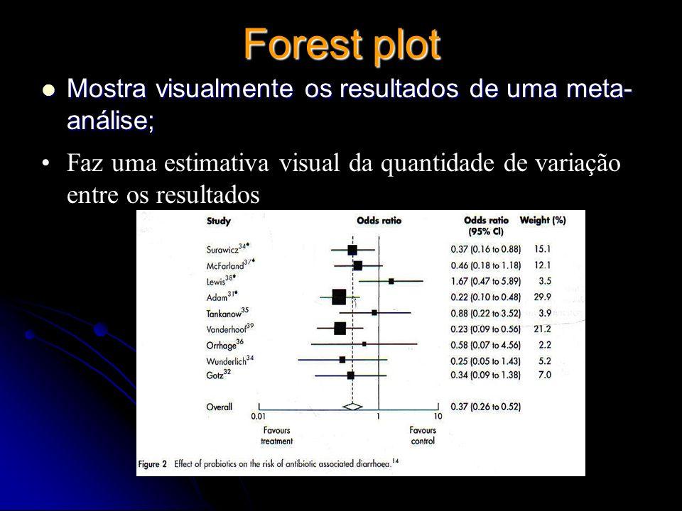 Forest plot Mostra visualmente os resultados de uma meta-análise;