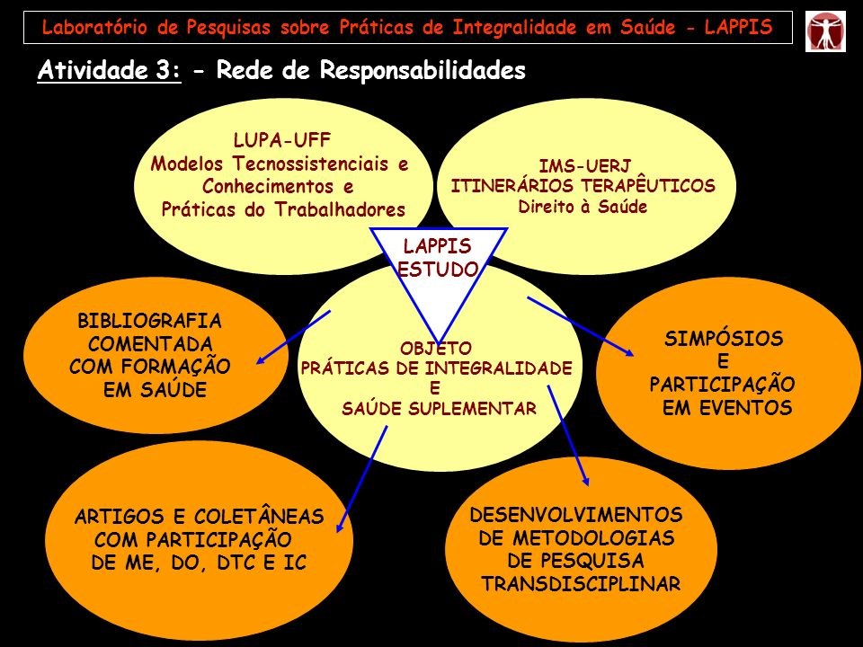 Atividade 3: - Rede de Responsabilidades