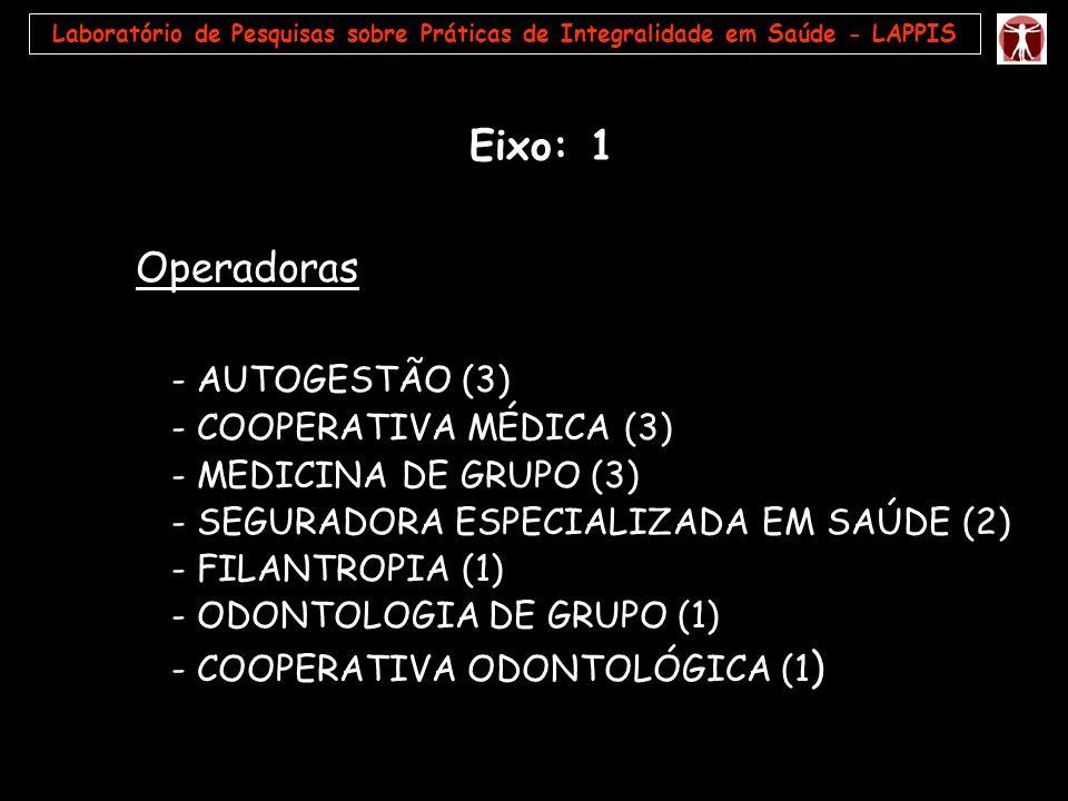 Eixo: 1 Operadoras - AUTOGESTÃO (3) - COOPERATIVA MÉDICA (3)