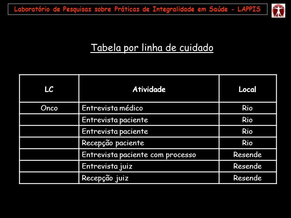 Tabela por linha de cuidado