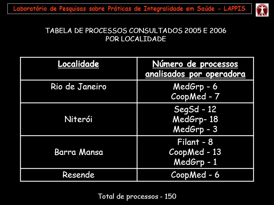 Número de processos analisados por operadora