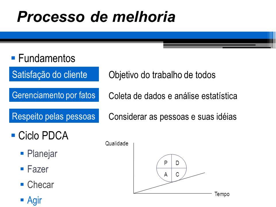 Processo de melhoria Fundamentos Ciclo PDCA Satisfação do cliente
