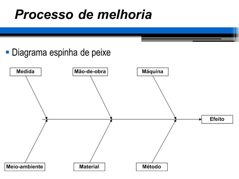 Processo de melhoria Diagrama espinha de peixe