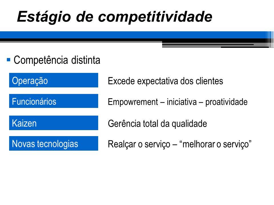 Estágio de competitividade