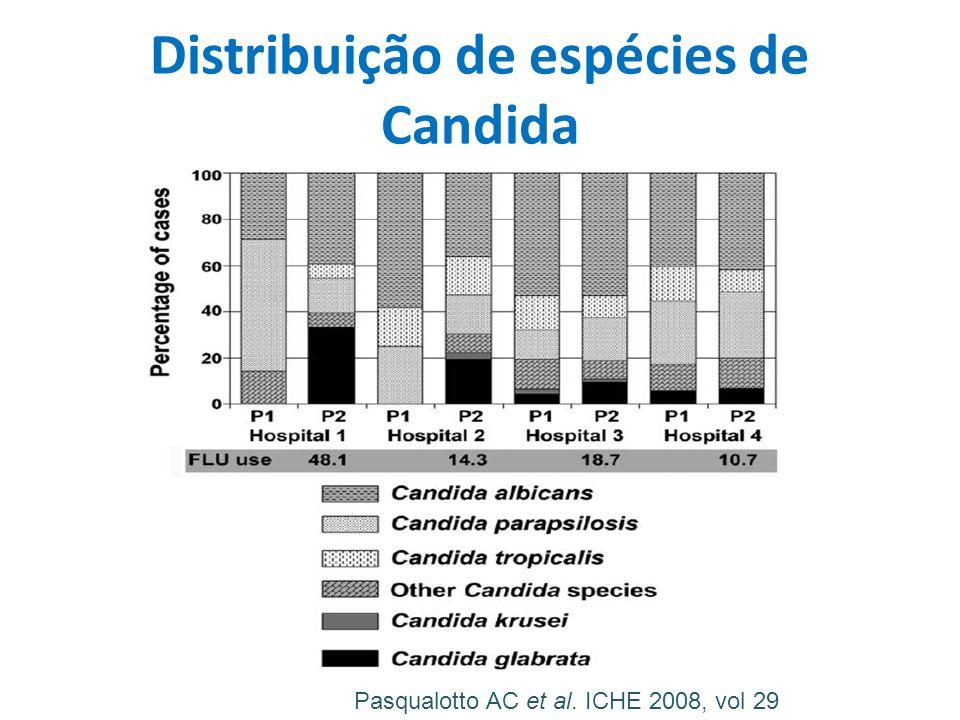 Distribuição de espécies de Candida