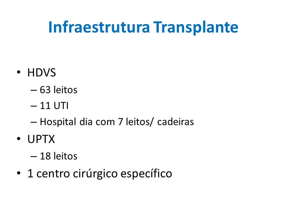Infraestrutura Transplante