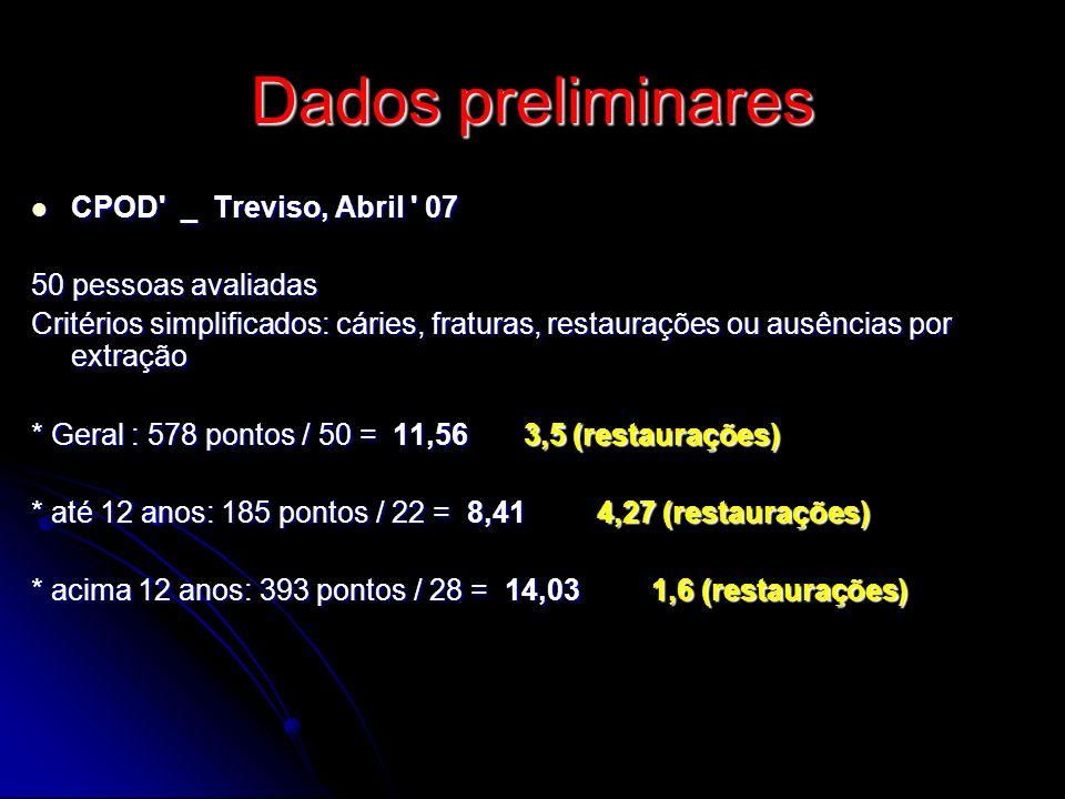 Dados preliminares CPOD _ Treviso, Abril 07 50 pessoas avaliadas