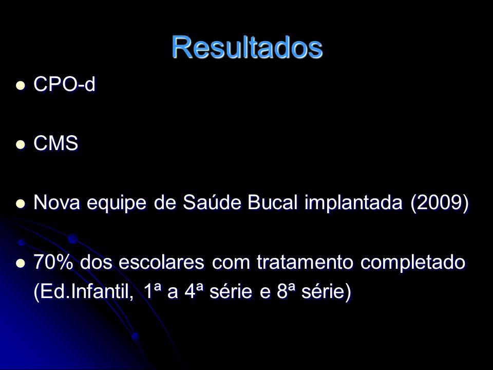 Resultados CPO-d CMS Nova equipe de Saúde Bucal implantada (2009)