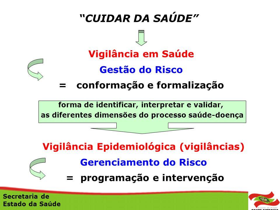 CUIDAR DA SAÚDE Vigilância em Saúde Gestão do Risco