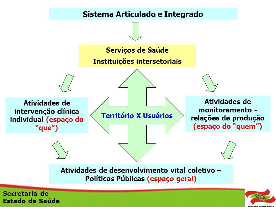 Sistema Articulado e Integrado