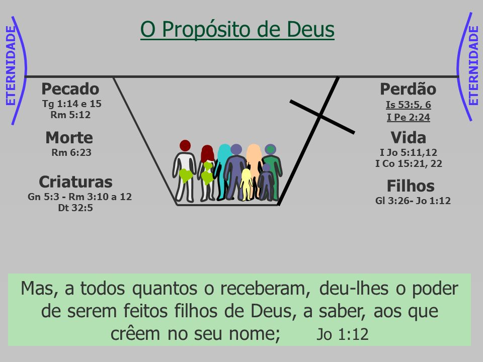 ETERNIDADE O Propósito de Deus. Pecado. Tg 1:14 e 15 Rm 5:12. Perdão. Is 53:5, 6. I Pe 2:24. Morte.