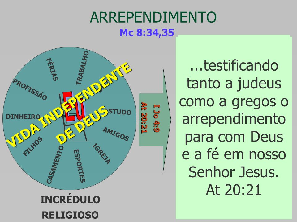 ARREPENDIMENTO Mc 8:34,35.