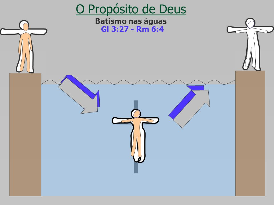 O Propósito de Deus Batismo nas águas. Gl 3:27 - Rm 6:4.