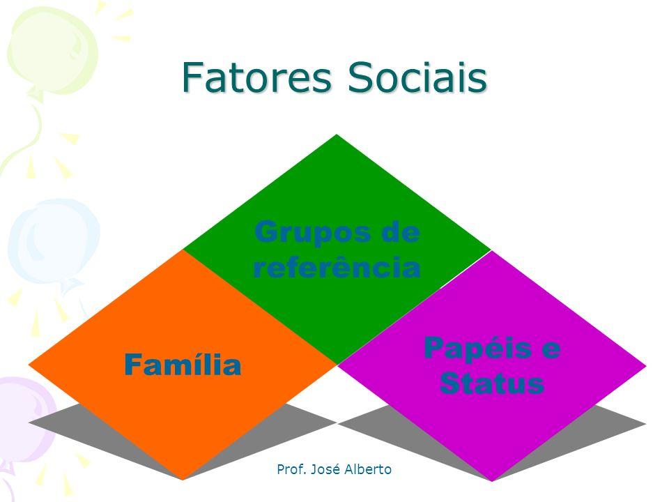 Fatores Sociais Grupos de referência Papéis e Família Status