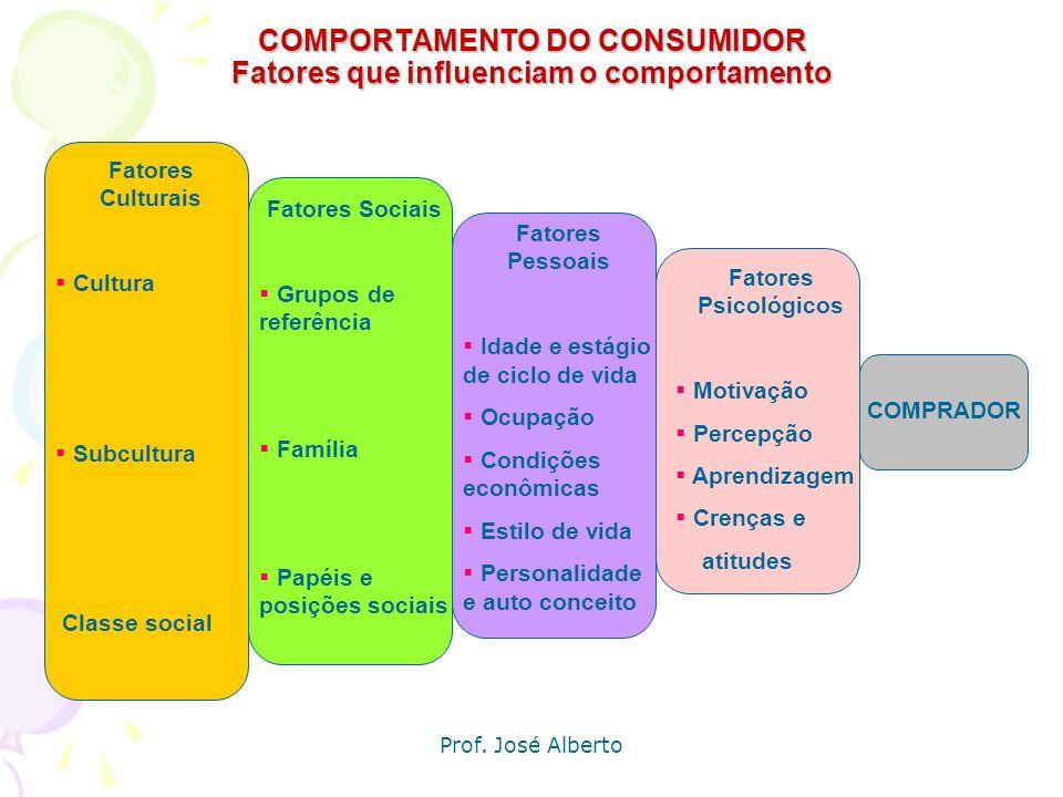 COMPORTAMENTO DO CONSUMIDOR Fatores que influenciam o comportamento