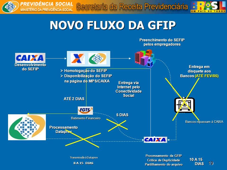 NOVO FLUXO DA GFIP Preenchimento do SEFIP pelos empregadores