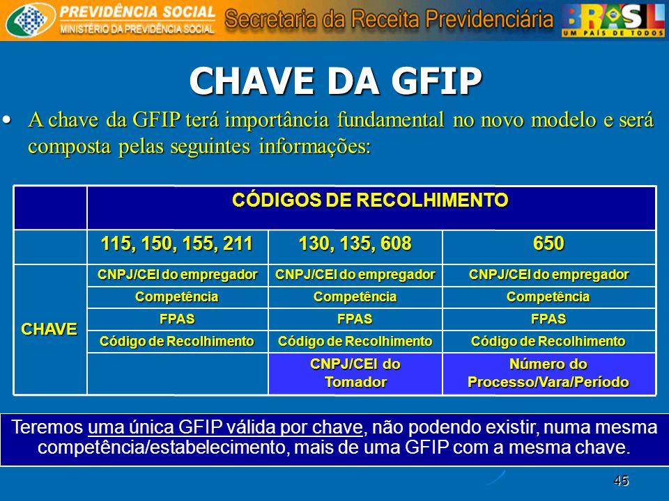 CHAVE DA GFIP A chave da GFIP terá importância fundamental no novo modelo e será composta pelas seguintes informações: