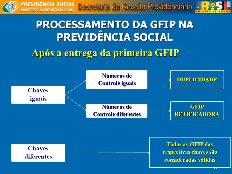 PROCESSAMENTO DA GFIP NA PREVIDÊNCIA SOCIAL