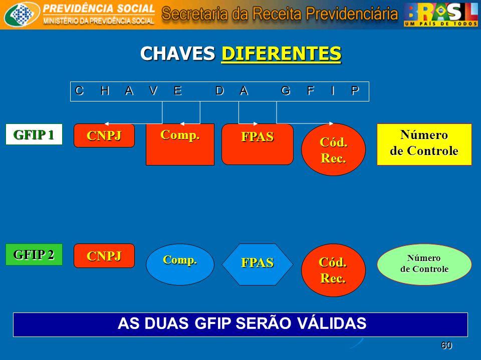 AS DUAS GFIP SERÃO VÁLIDAS