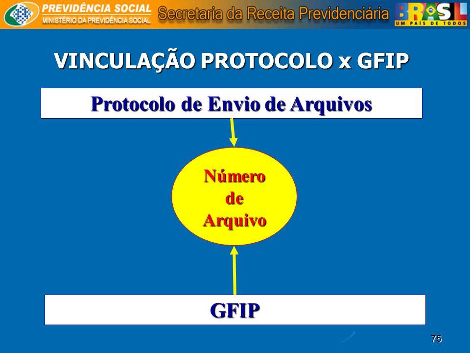 VINCULAÇÃO PROTOCOLO x GFIP