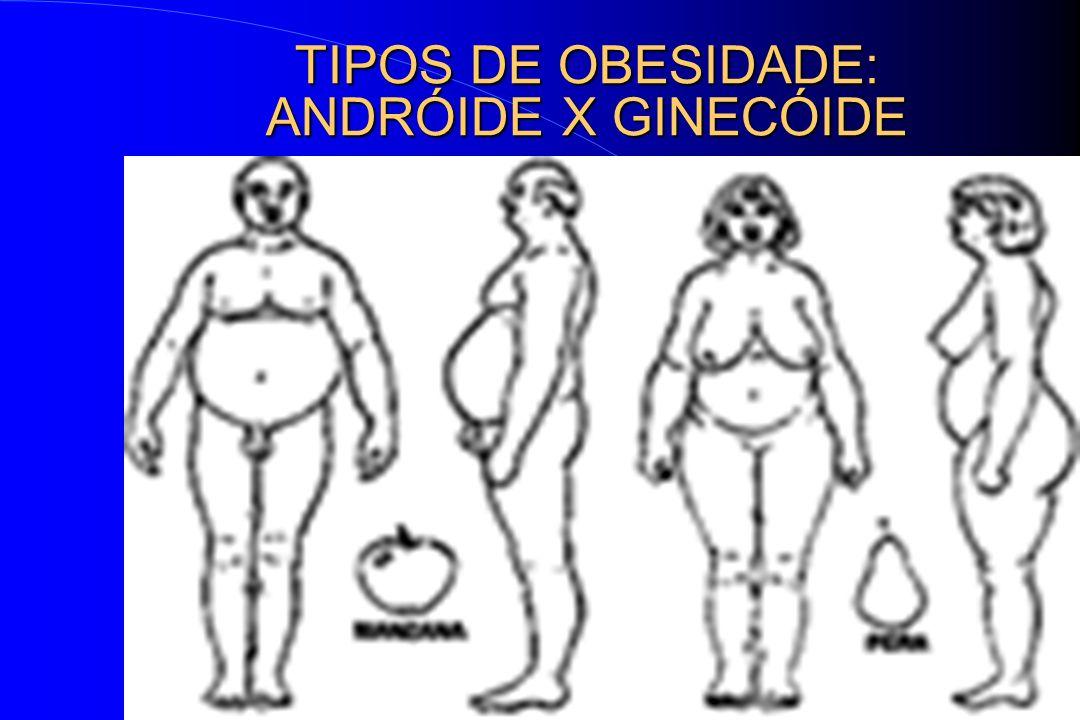 TIPOS DE OBESIDADE: ANDRÓIDE X GINECÓIDE