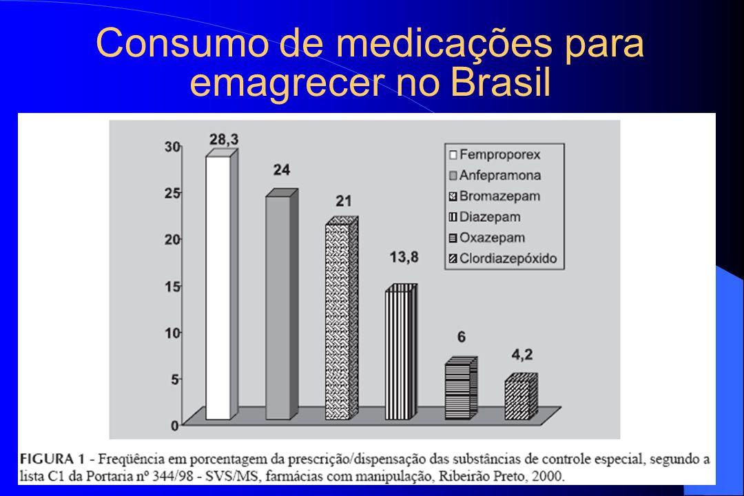 Consumo de medicações para emagrecer no Brasil