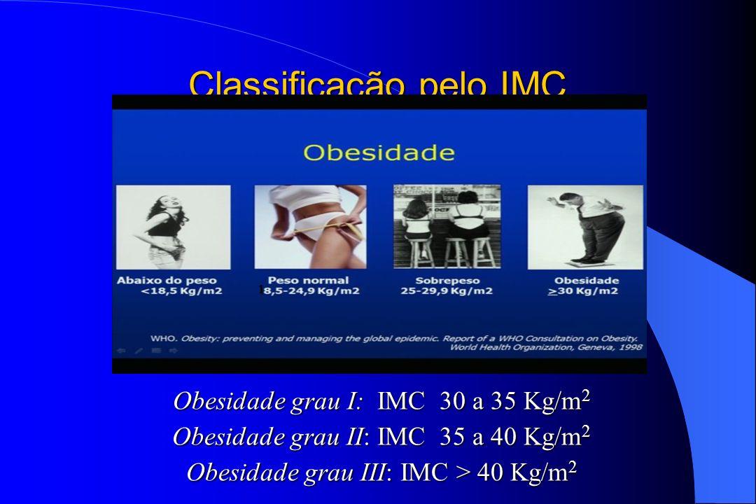 Classificação pelo IMC