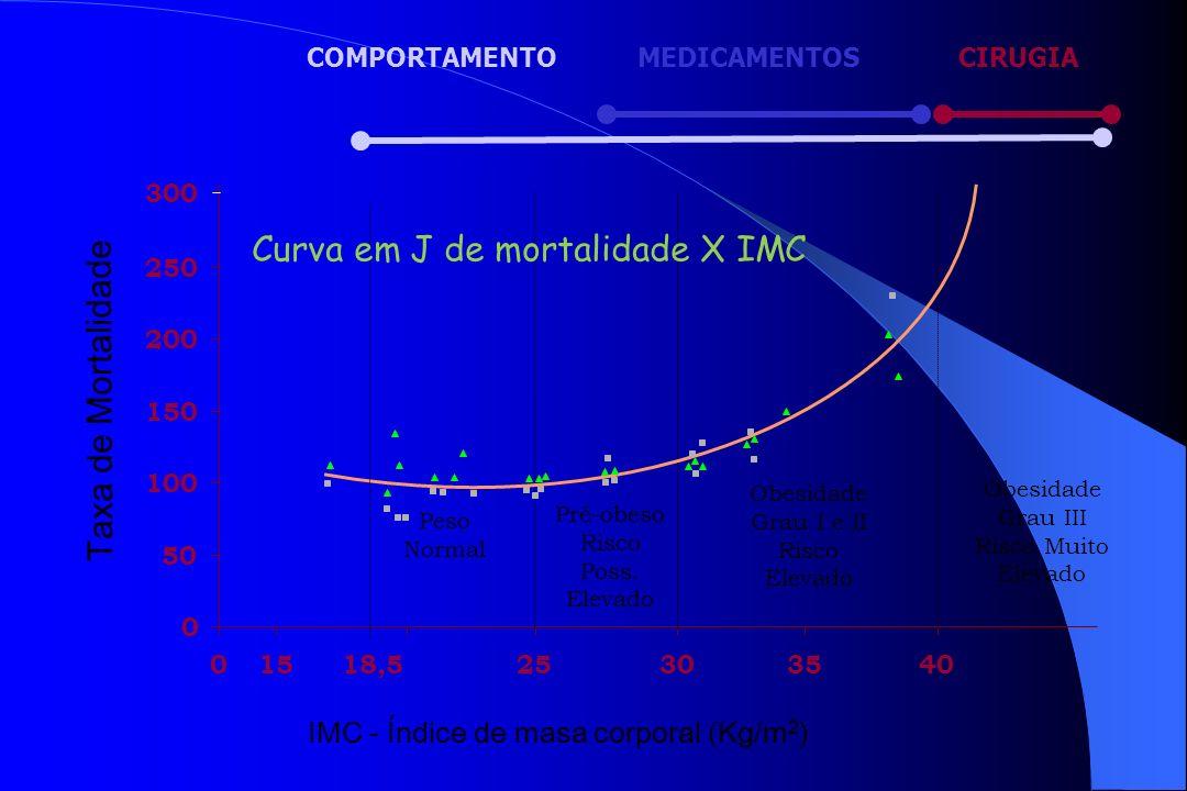 Curva em J de mortalidade X IMC