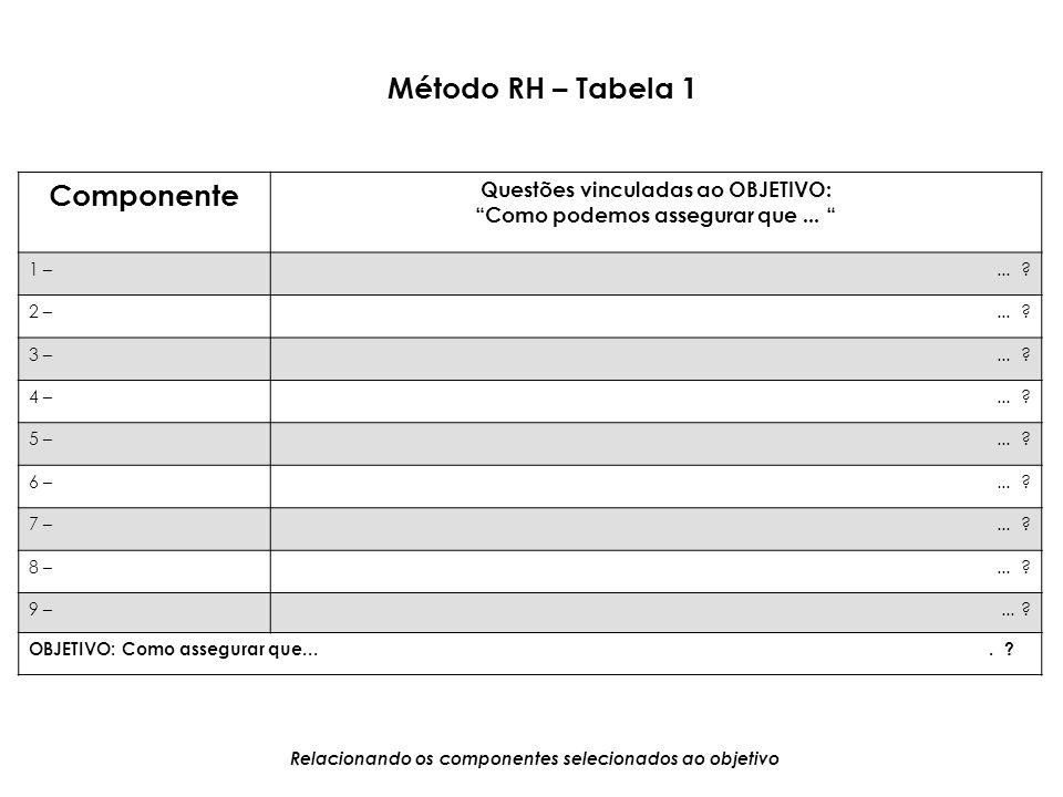 Método RH – Tabela 1 Componente Questões vinculadas ao OBJETIVO: