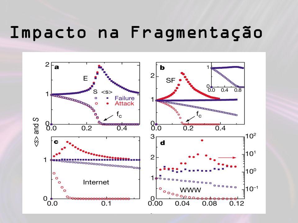 Impacto na Fragmentação