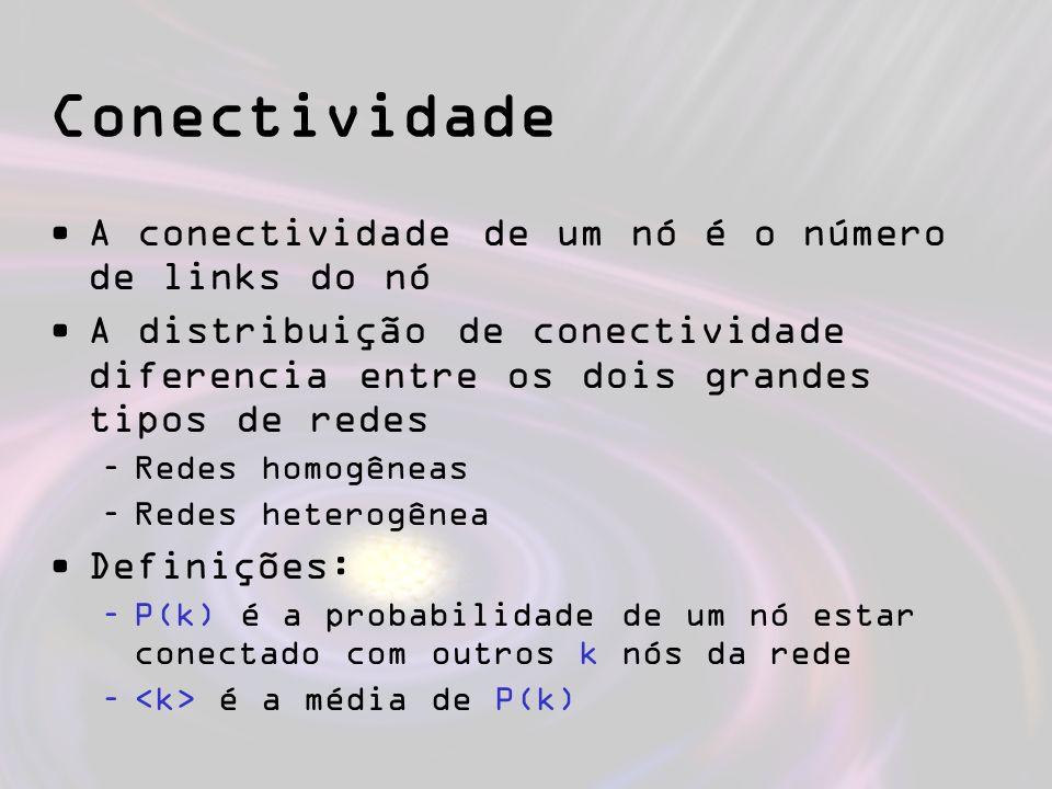 Conectividade A conectividade de um nó é o número de links do nó